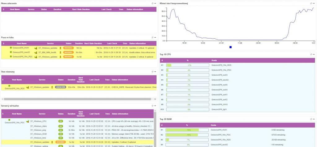 monitoring szkolnej sieci