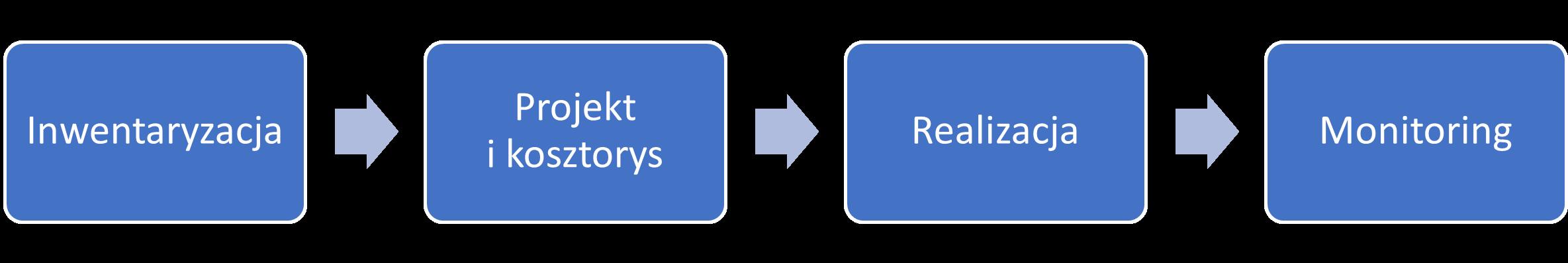 etapy modernizacji szkolnej sieci komputerowej