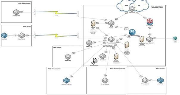 szkolna sieć komputerowa przed modernizacja